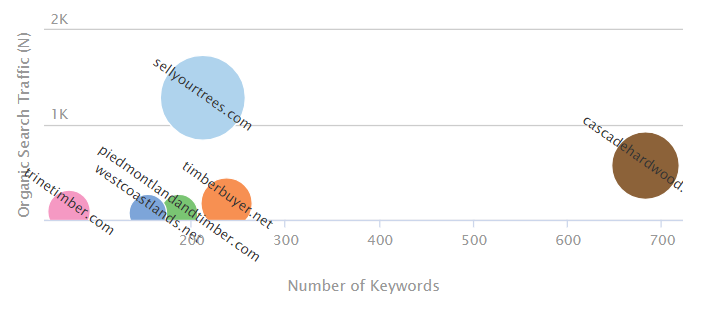 semrush example comparing company keywords and traffic to competitors